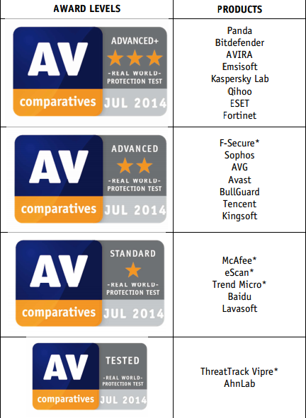Figure: AV-C test results