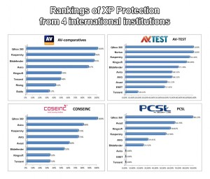 Rankings of XP protection provided by four institutions