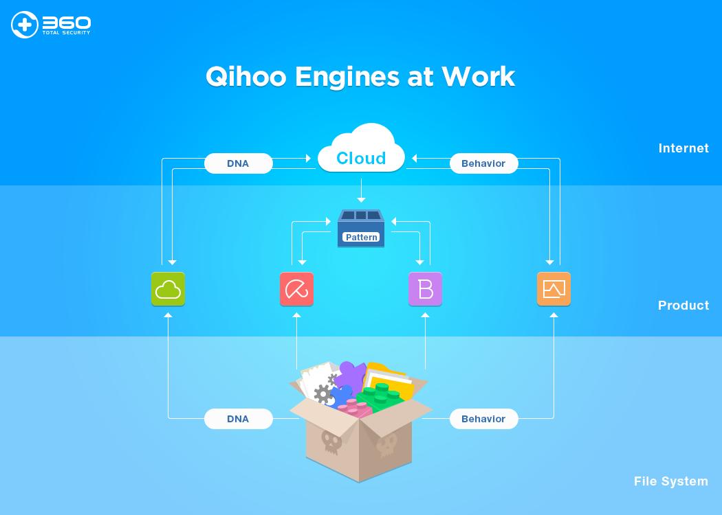 Qihoo-Engines-at-Work
