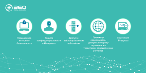 5 преимуществ использования VPN