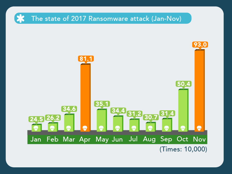 2017 Ransomware Trend Report And Forecast For 2018
