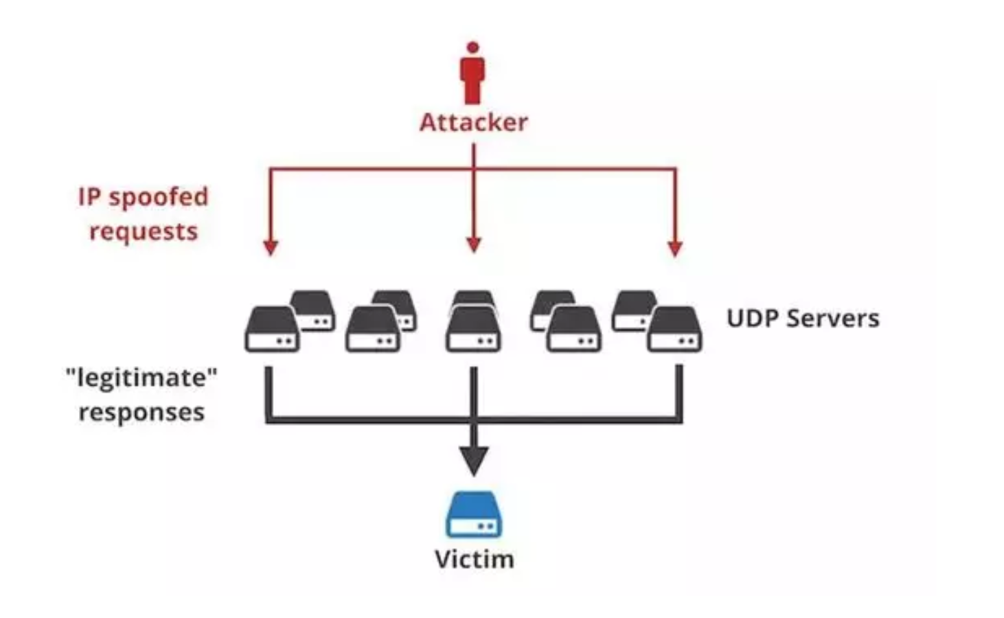 """Memcached DDoS - The first """"Nuclear-bomb-level"""" attack exploding"""