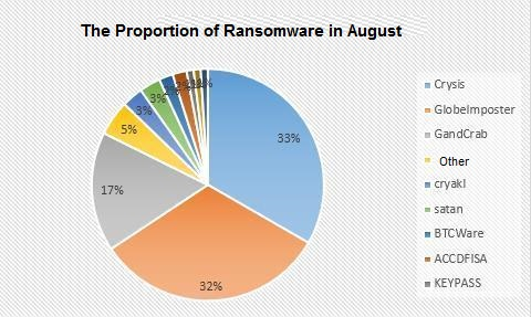 Qihoo 360's precise analysis of ransomware for August | 360
