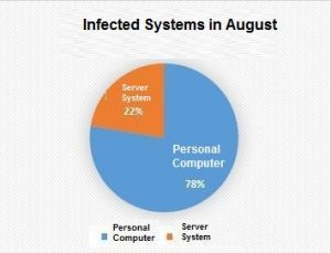 Qihoo 360's precise analysis of ransomware for August