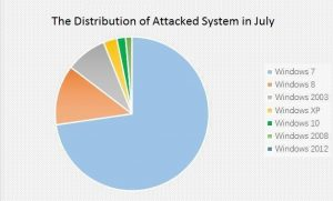 The precise analysis of ransomware in July