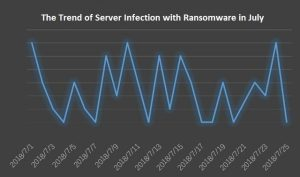 The precise analysis of ransomware attack in July