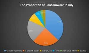 The precise analysis of malware attack in July