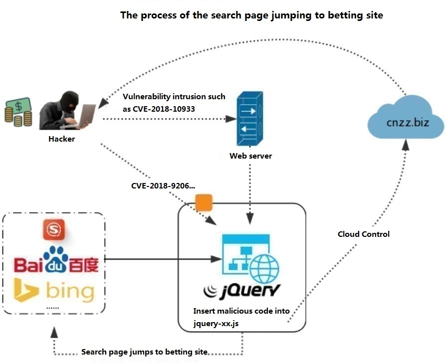 CVE-2018-9206 was maliciously exploited that multiple websites were linked to the search page to jump to the betting site