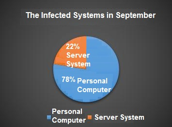 Qihoo 360's precise analysis of ransomware for September