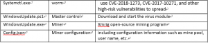 таблица про определение каждого вирусного модуля
