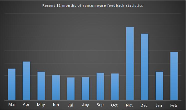Рисунок 1.статистики отзывов вымогателей за последние 12 месяцев