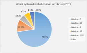 Рисунок 13. Карта распространения системы Attack