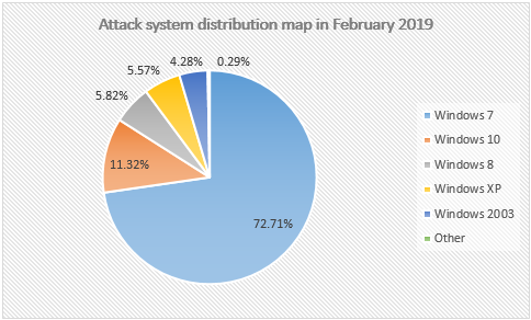 Figure 13. the Attack system distribution map
