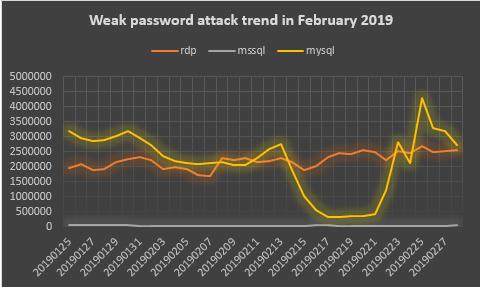 Рисунок 14. Тенденция атаки слабого пароля в феврале 2019 г.