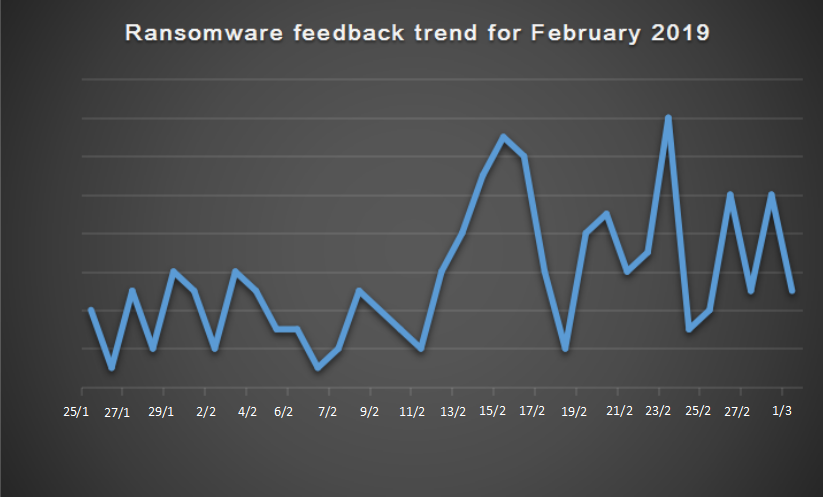 Figure 2. Ransomware feedback trend for February 2019