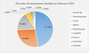 Figure 3. The distribution map of Ransomware feedback for February 2019