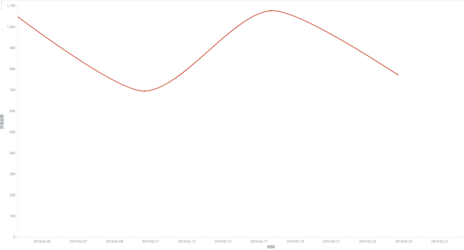 Figure 8. the spreads trend graph of GandCrab Ransomware through the vulnerability