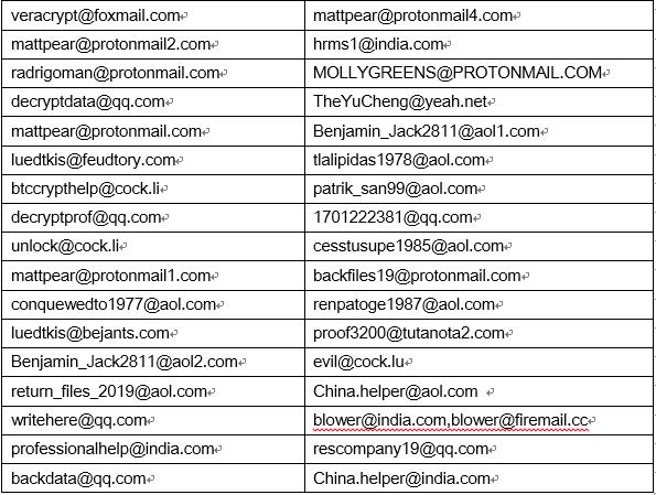 Таблица 1. Электронный адрес хакера