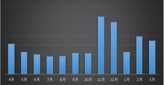 Статистика объема отзывов о вымогателях за последние 12 месяцев