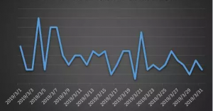 Feedback trend of ransomware in March 2019