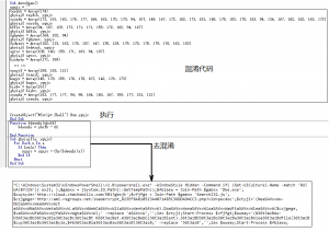 Кодовая логика обфускатора