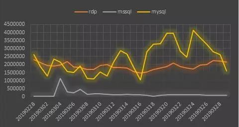 График тенденции слабых парольных атак в марте 2019 г.