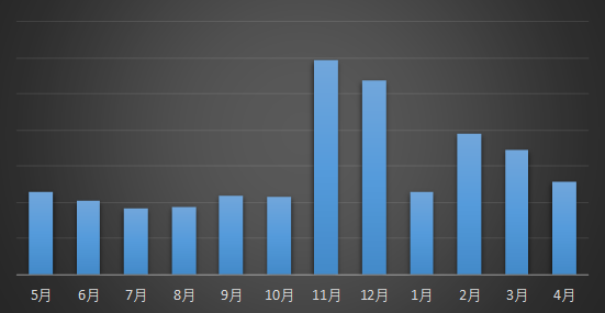 Рисунок 1. Статистика отзывов о вымогателях за последние 12 месяцев