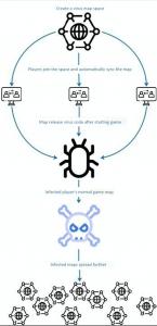 Принцип вируса, запускающего атаку