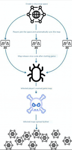 The principle of the virus launching the attack