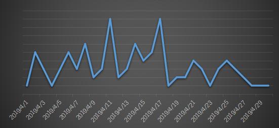 Figure 2. Ransomeware feedback trend in April 2019