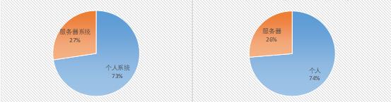 Рисунок 5. Сравнение типов зараженных систем в марте и апреле 2019 г.